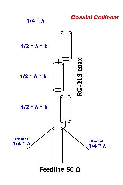SDR Antennes choises